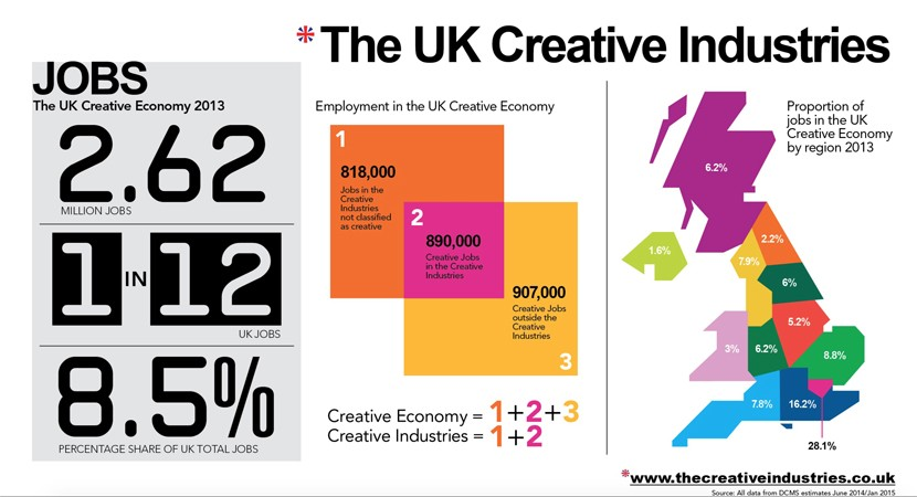 Creative industry employment dwarfing other sectors for Creative pool design jobs